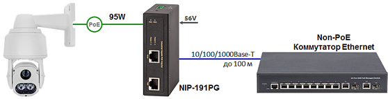 High-Power 95 Вт PoE-инжектор NIP-191PG